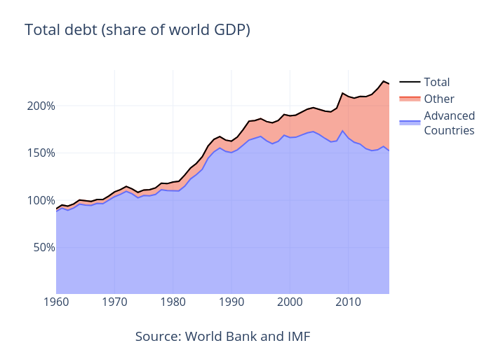 Total debt advanced and other WB and IMF