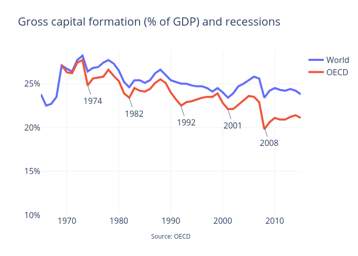 Gross Capital Formation World + OECD with trend