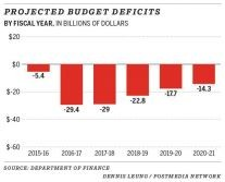 2016fedbud-01-deficits projected